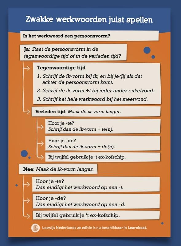 Educatieve-poster-onderwijs-Nederlands-zwakke- werkwoorden-juist-spellen