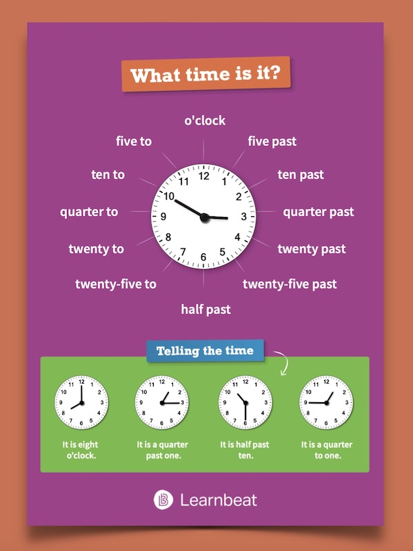 Educatieve-poster-onderwijs-engels-what-time-is-it