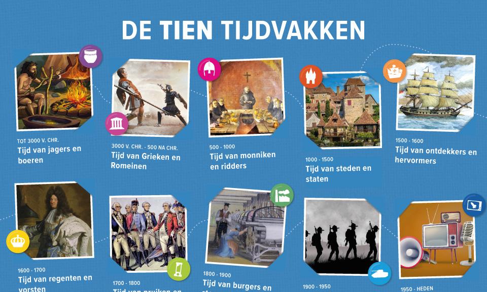 geschiedenis-educatieve-poster-tien-tijdvakken