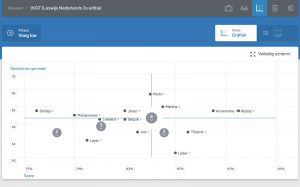 learning analytics dashboards in Learnbeats digitale leeromgeving
