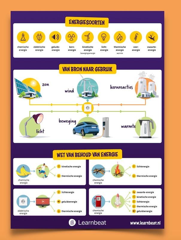 Educatieve-poster-onderwijs-natuurkunde-energiesoorten