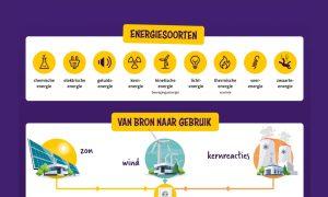 Educatieve poster natuurkunde: energiesoorten toegelicht