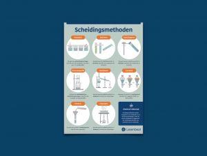 educatieve poster voor het vak scheikunde verschillende scheidingsmethoden