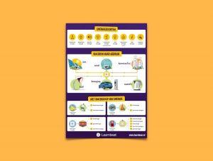 educatieve poster voor natuurkunde energiesoorten toegelicht