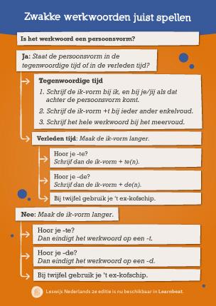 Educatieve poster Nederlands: zwakke werkwoorden