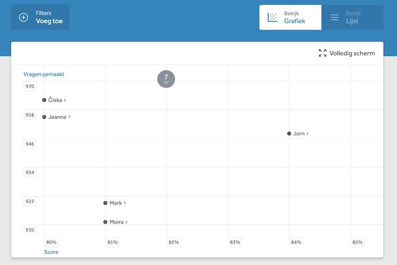 resultaten-van-klas-in-grafiek-weergave-resultatenscherm-learnbeat