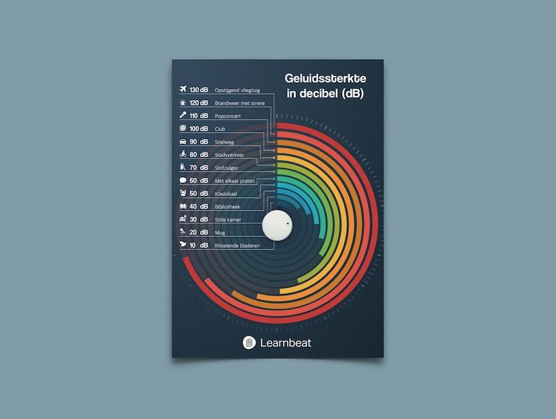 Educatieve poster NaSk: geluidssterkten in decibel (db)
